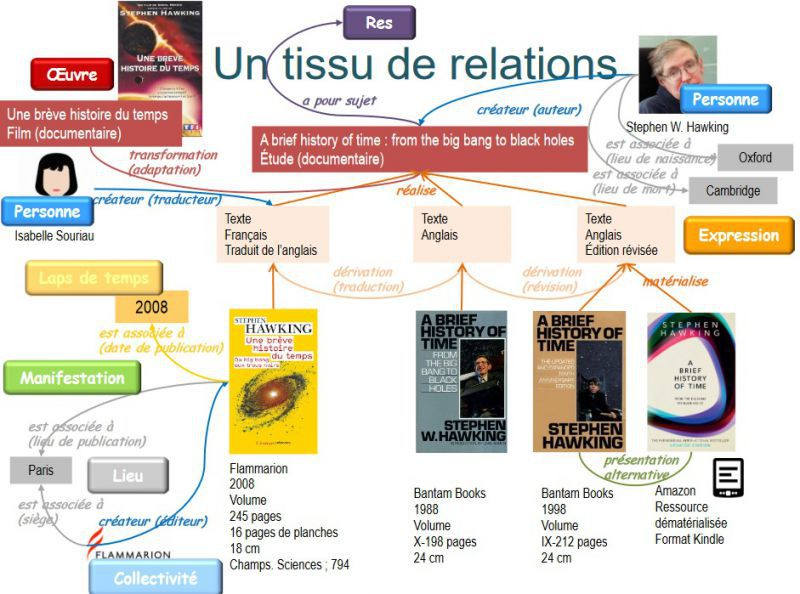 TransitionBiblioTissusRelations